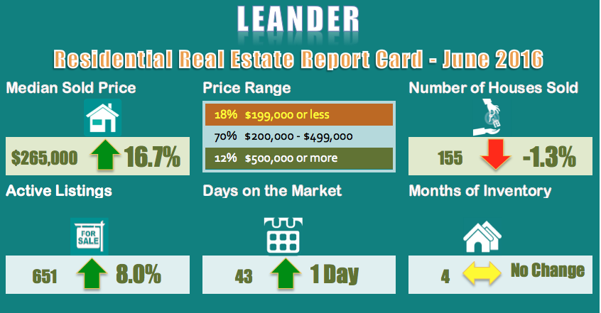 Leander-Homes for Sale and Sold Report for June 2016