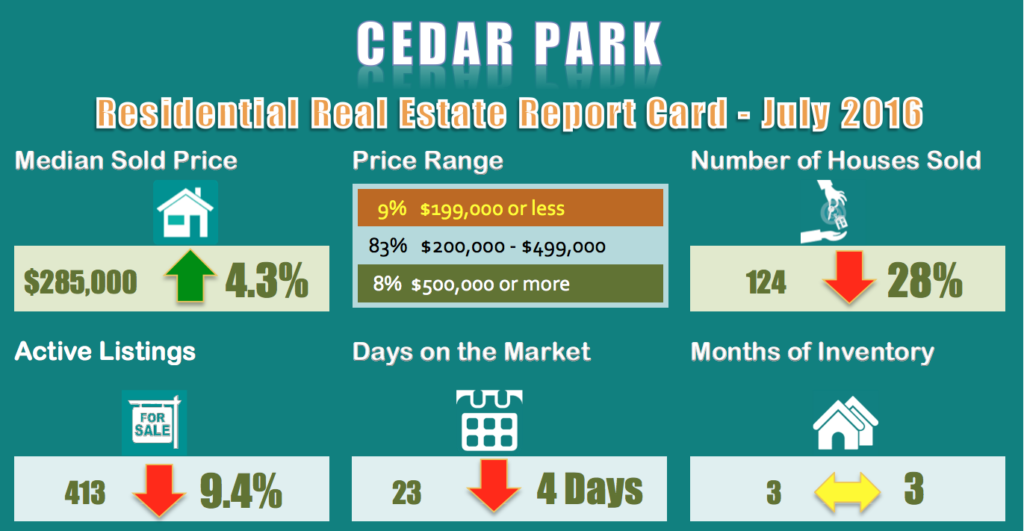 Cedar-Park-Homes for Sale and Sold Report for July 2016