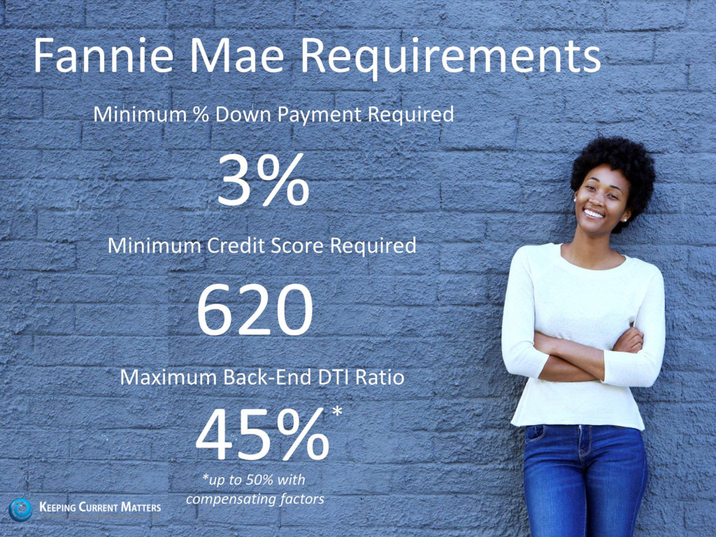 Fannie Mae Mortgage Requirements