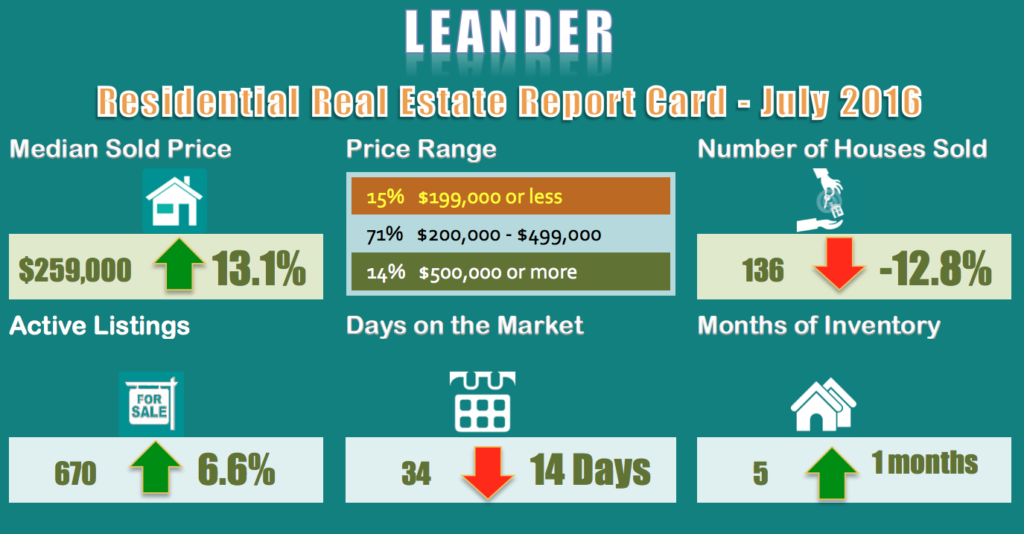 Leander-Homes for Sale and Sold Report for July 2016