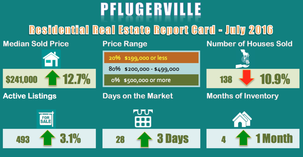 Pflugerville-Homes for Sale and Sold Report for July 2016