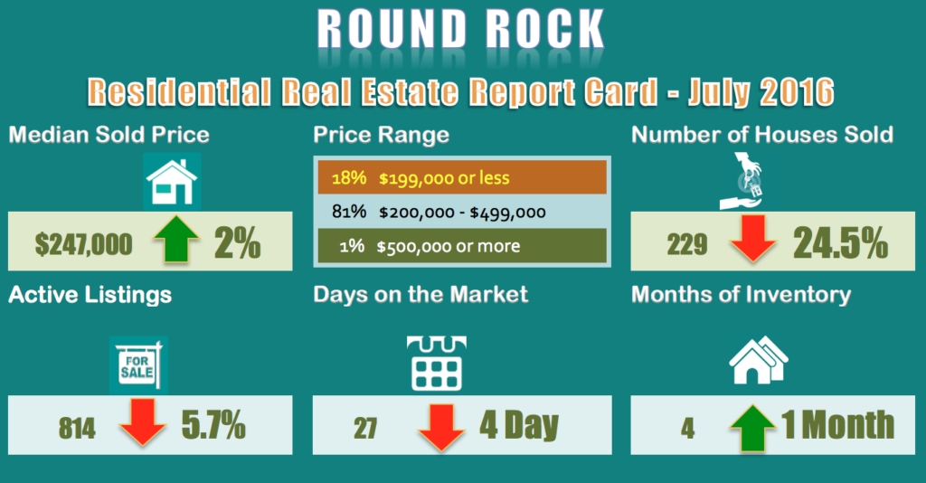 Round-Rock-Homes for Sale and Sold Report for July 2016