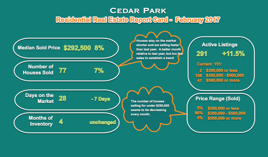 The Cedar Park Single Family Home Sales During February 2017 Is Summarized Below All Comparisons Are Relative To 2016